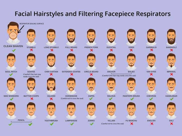 Коронавирус. Почему мужчина лучше избавиться от бороды?